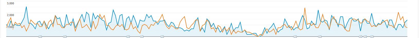 Google Analytics graph for eCommerce SEO case study