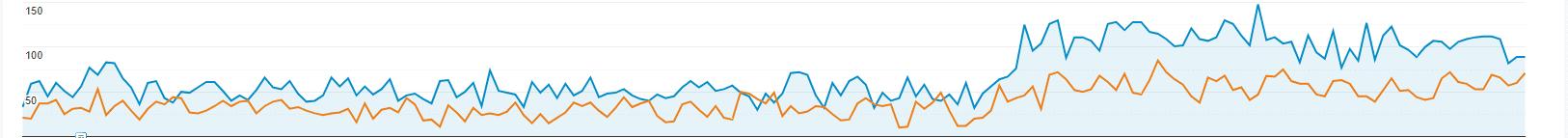 Google Analytics graph for Lead Generation SEO case study