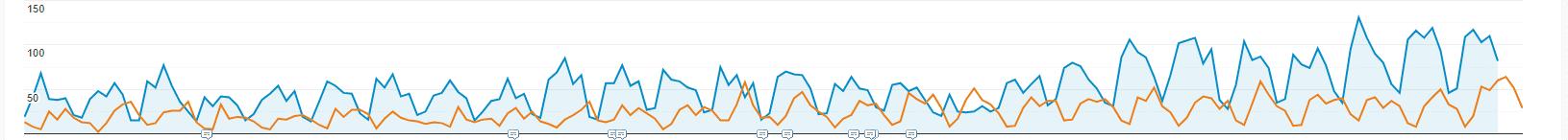 Google Analytics graph for Local SEO case study