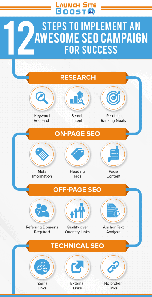 SEO Campaign Steps Infographic
