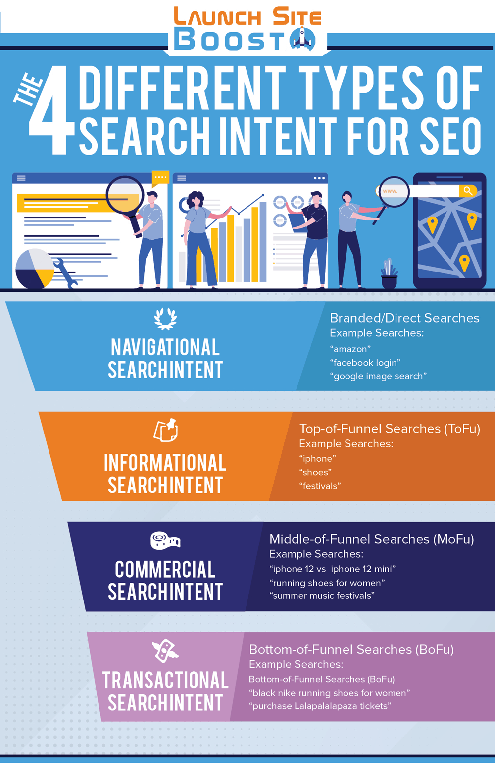 What is Search Intent in SEO - Infographic