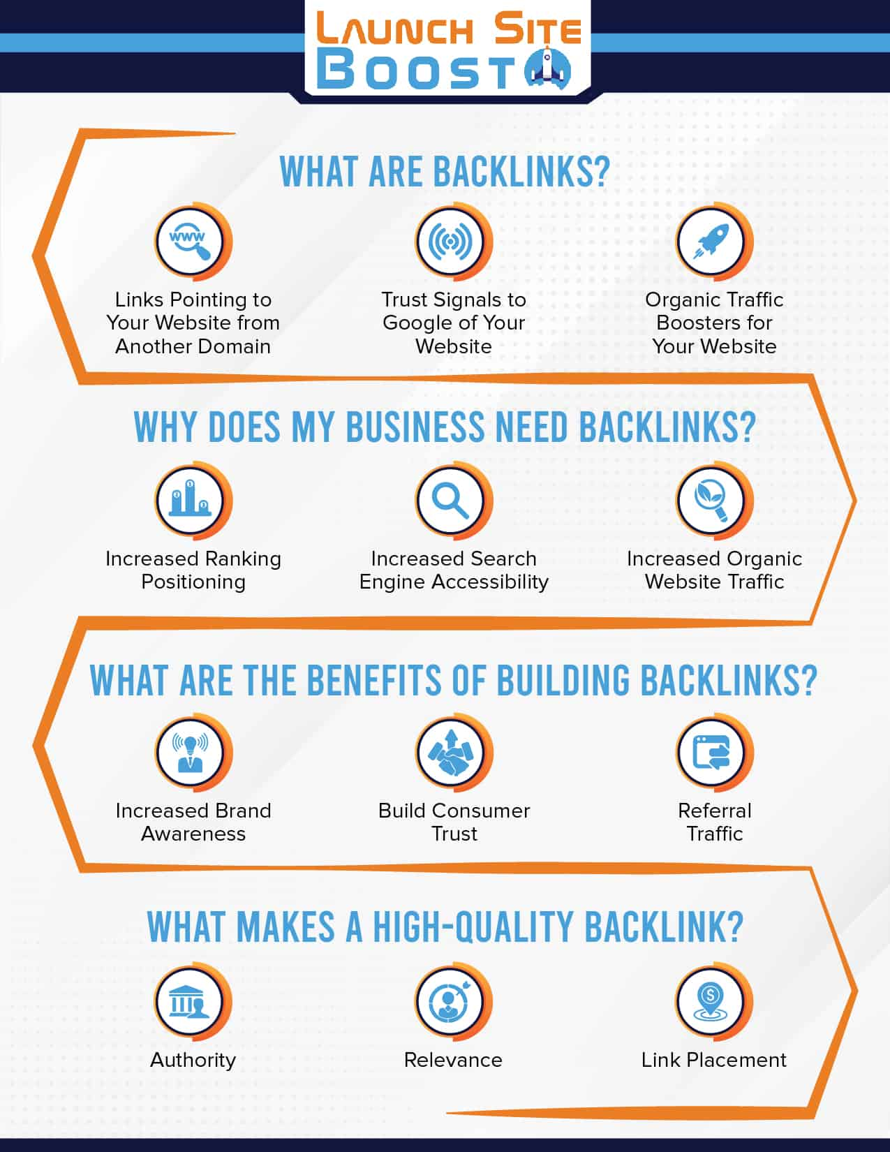 What are Backlinks - Infographic