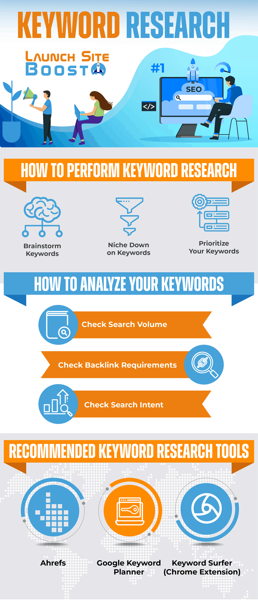 Keyword Research for SEO Infographic