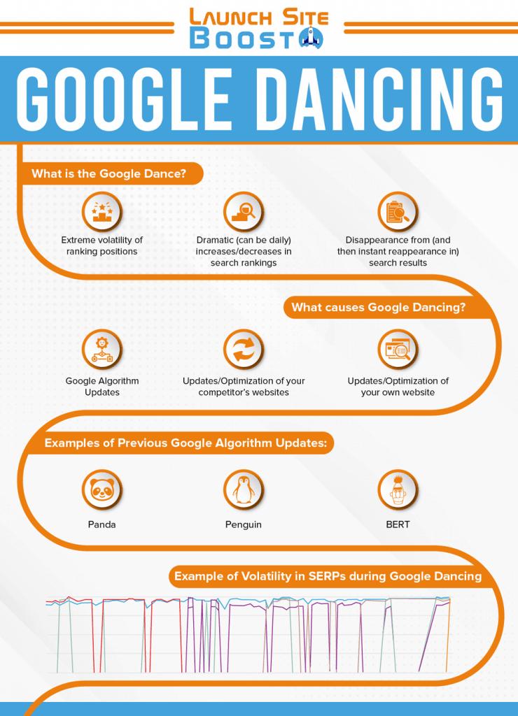 Google Dance Infographic