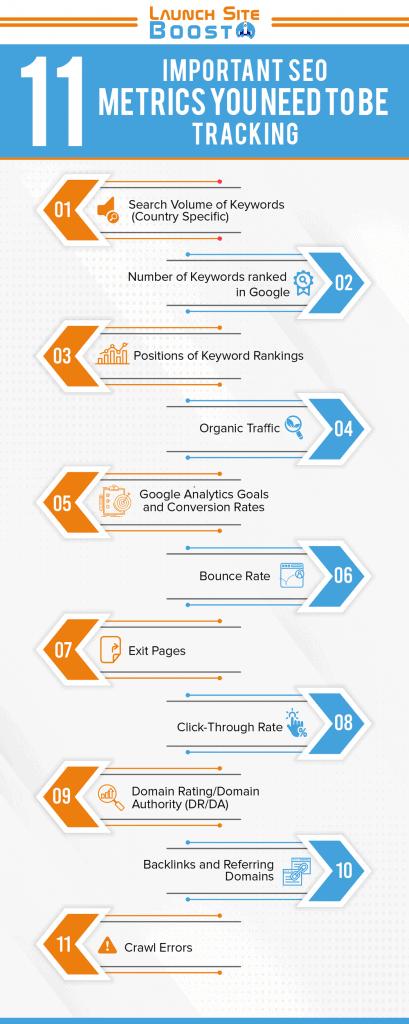 SEO Metrics Inforgraphic